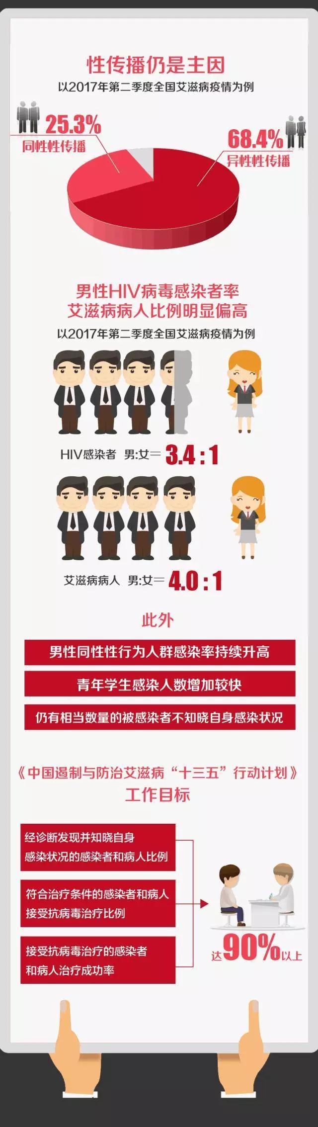 世界艾滋病日宣传知识