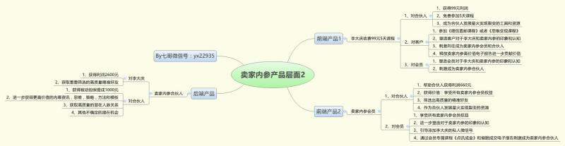 卖家内参产品层面图2