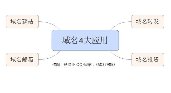 域名4大应用