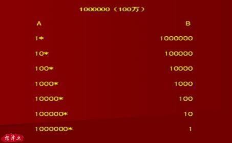 年赚百万的数字魔法公式